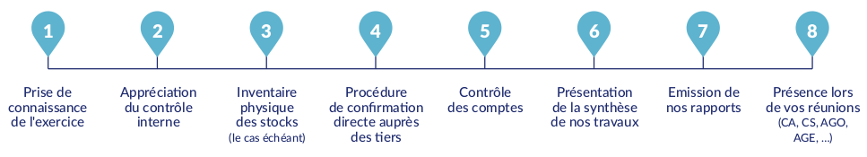 process intervention compleval